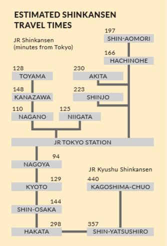 shinkansen-lines travel time